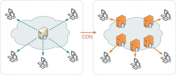 Fonctionnement d'un CDN (Content Delivery Network) image 0